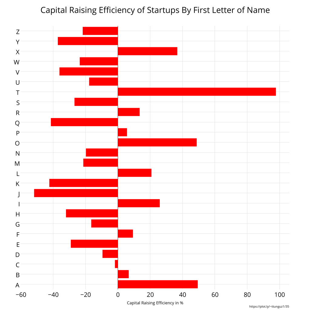 capital_efficiency_startup_name