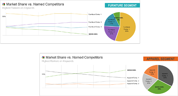 Market Share vs Competitors