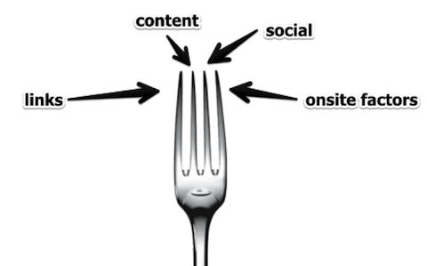fork seo