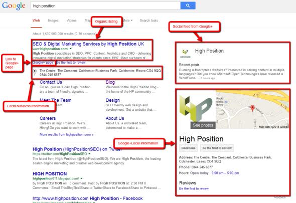 High Position Brand SERPS - Google