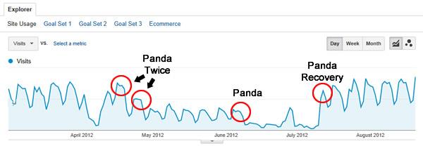 post-recovery-panda-band-aids