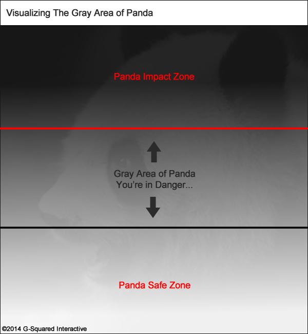 post-recovery-panda-gray-area