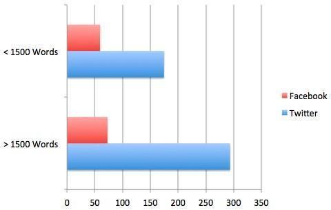quicksprout social shares vs content